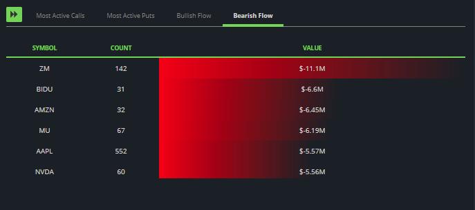 Today's Top Bearish Flow... 🐻  $ZM $BIDU $AMZN $MU $AAPL $NVDA  👉https://t.co/2s8fBQeg5O  #options #stockmarket #wallstreet #nasdaq #nyse #fintech #blackbox https://t.co/Lcf7Ln8SRe