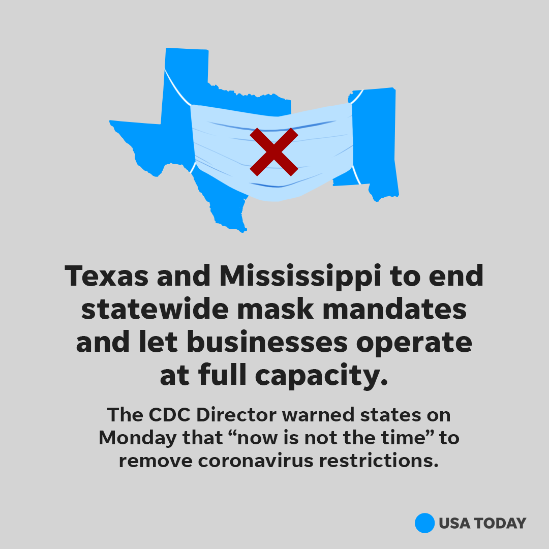"""Texas and Mississippi said they're lifting COVID-19 restrictions, including mask mandates, a day after CDC Director Dr. Rochelle Walensky warned states that """"now is not the time"""" to do so."""