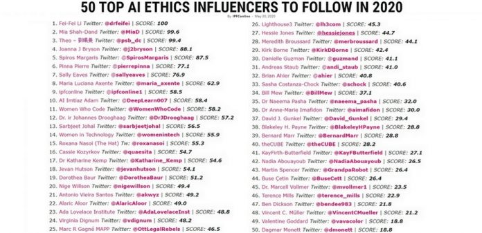 50 Top #AI Ethics Influencers To Follow In 2020 by @ipfconline1  Read more https://t.co/e8ehYWeGuE  #IoT #BigData #MachineLearning #ArtificialIntelligence #ML #MI #InternetofThings #Blockchain #Digital  Cc: @terenceleungsf @ronald_vanloon @keithkeller https://t.co/Ei4At5whtN