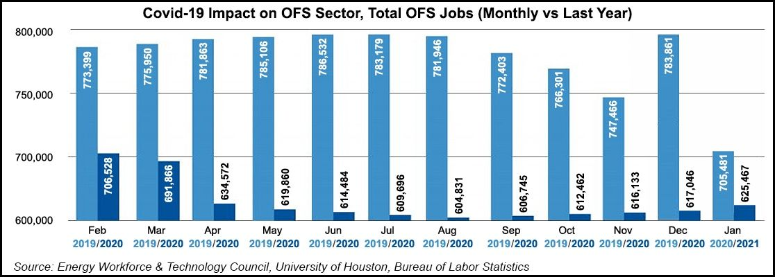 U.S. Oilfield Workforce Climbs in January for Fifth Consecutive Month  #NatGas #LNG #oilfield #PA #NY #CA #OH #jobs #oilandgas #SPE #txlege #rigcount $NYSE #NM