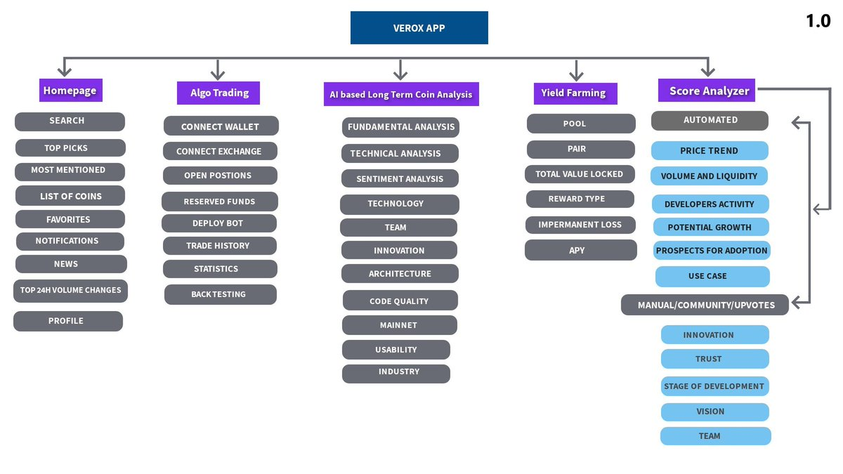 🔥Verox Mind Map is out🔥  VeroxAI - Crypto predictions, signals and analysis tool powered by artificial intelligence  We push the boundaries of traditional crypto investing