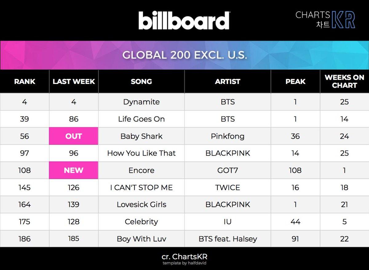 Korean Artists on Billboard Global 200 Excl. U.S. (Week of March 6)  #BTS #Pinkfong #BLACKPINK #GOT7 #TWICE #IU