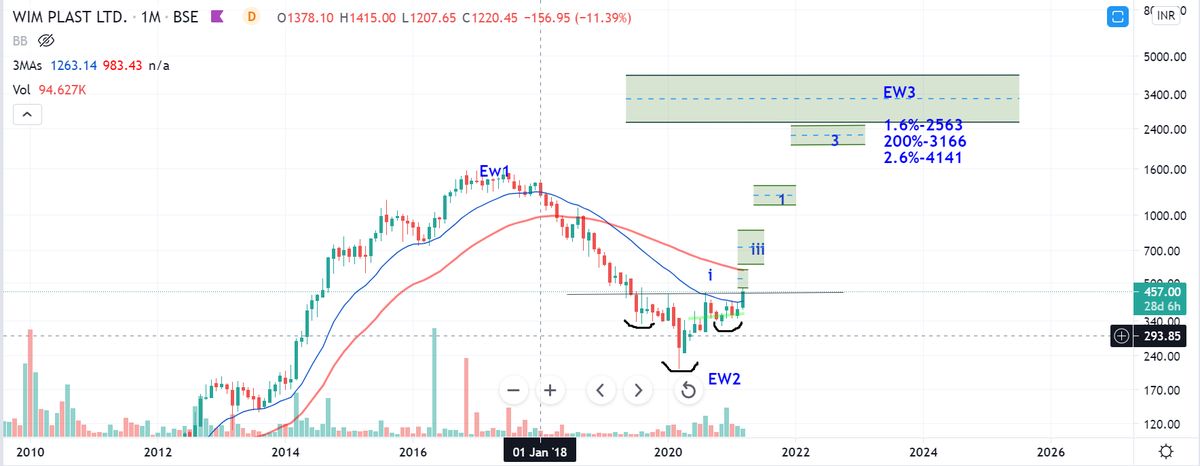 Wimplast - wave projections!!  In weekly solid base is formed min 50% upside shortterm and longterm can be a 5 -10X candidate!!  In a bull market anything is possible!!  #hold with patience