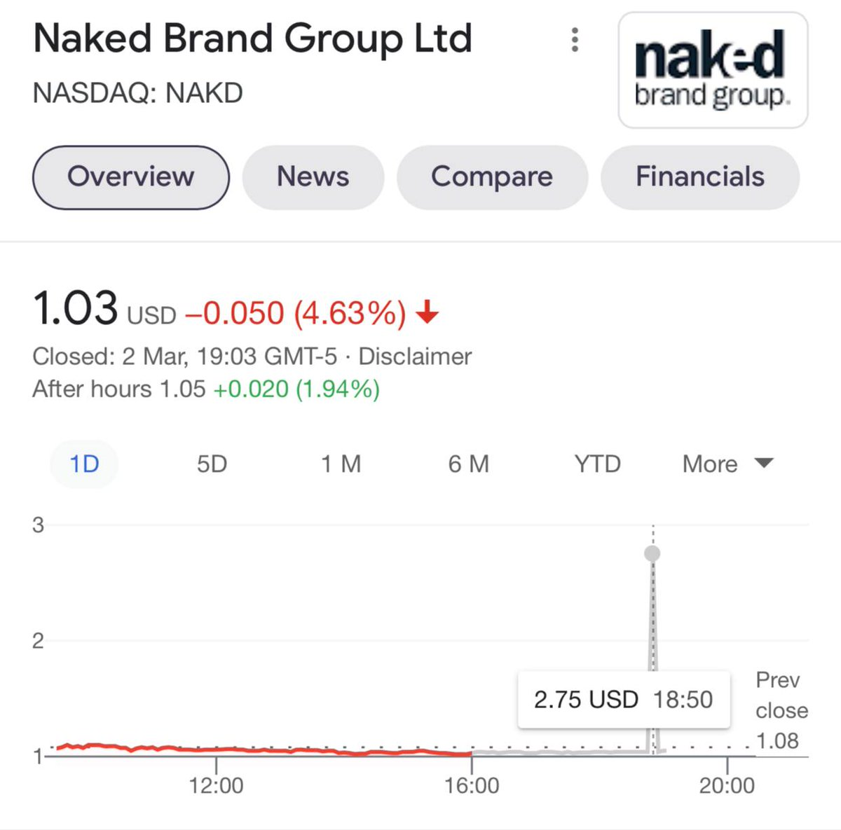 Third day in a row. After hours trading between??? 🤔🤔What is going on??? Glitch?? Every day?? Any traders who see it in their charts? #Traders $nakd #wallstreetsbets #stocks #hold #DiamondHands  It is NOT a fluke  Source: Google, Market watch, nasdaq 👀⚠️⚠️⚠️