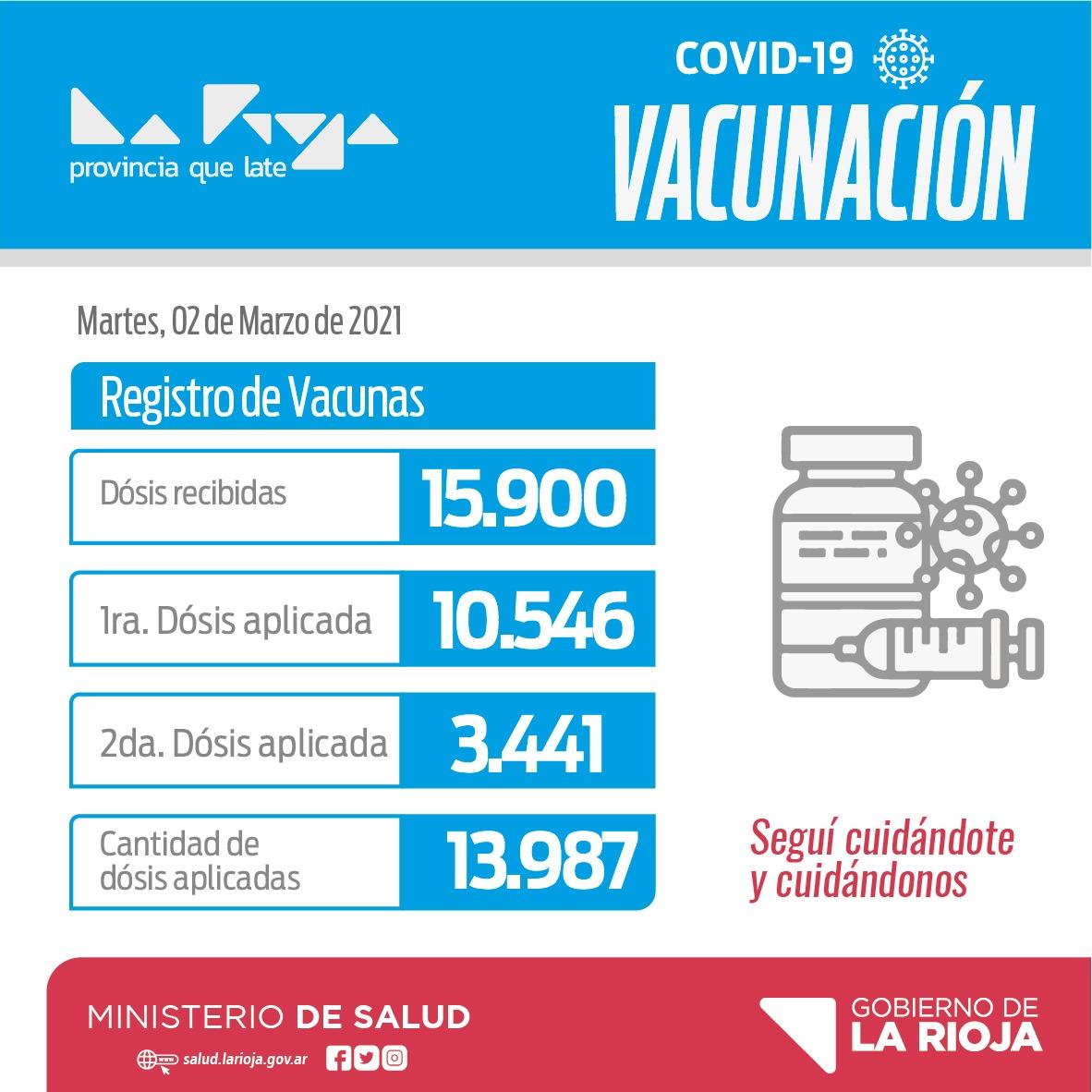 🔴#CORONAVIRUS. INFORME DEL REGISTRO DE VACUNACIÓN DE ESTE MARTES.