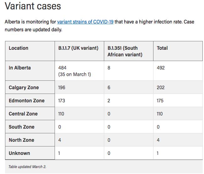 Here is the latest info on variant strains of COVID in Alberta. #Alberta #COVID19AB #COVID19 #coronavirus #health #pandemic #Calgary #Edmonton