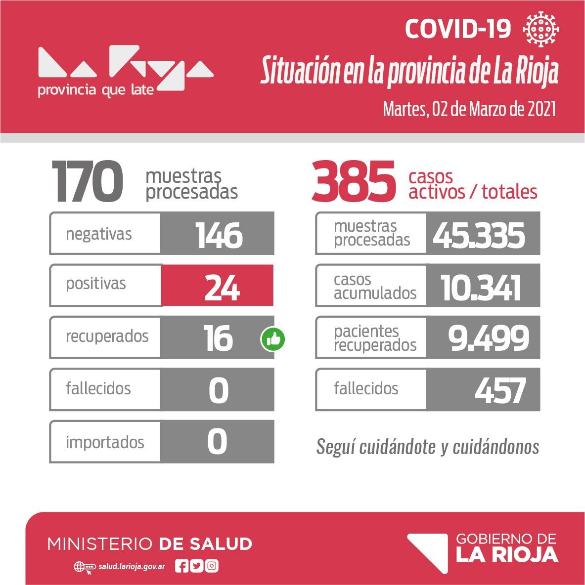 🔴#CORONAVIRUS. INFORME EPIDEMIOLÓGICO: 24 positivas para COVID-19. De las cuales 16 corresponden a Capital, 3 a Chamical, 3 a Chilecito, 1 a Rosario Vera Peñaloza y 1 a Arauco.