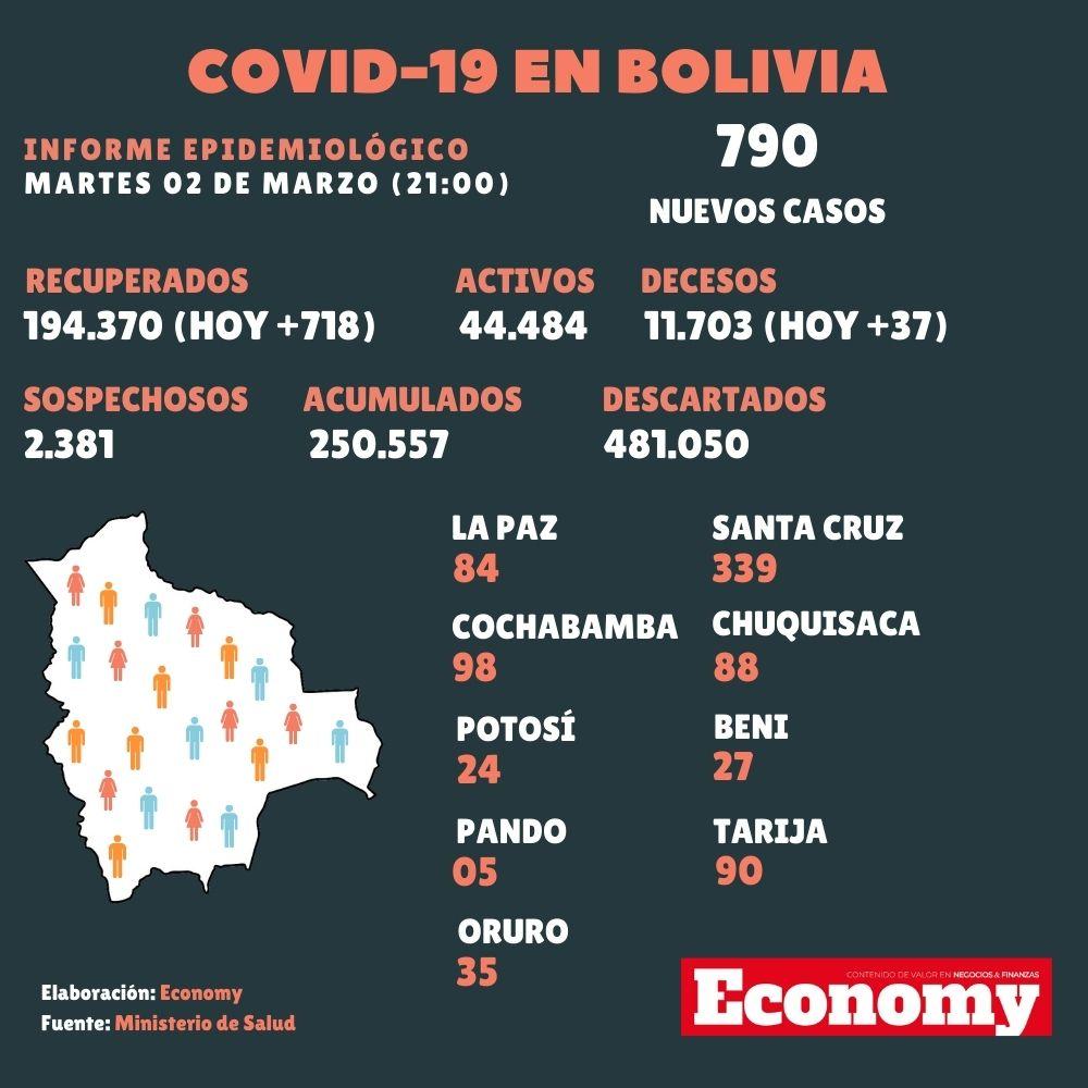 Se reportan 790 nuevos casos de Covid-19 en el país este martes 02 de marzo del 2021, según datos del Ministerio de Salud. La mayor cantidad de contagios se dio en Santa Cruz (339 personas). #coronavirus #Bolivia