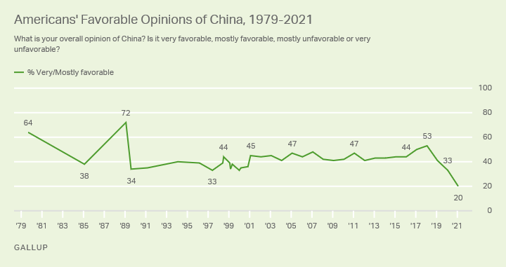 US favorable views of China the lowest since Gallup started polling on this question in 1979—and ten points lower than after Tiananmen in 1989 https://t.co/PFY6pyJuNp https://t.co/ycvOlcD4zk