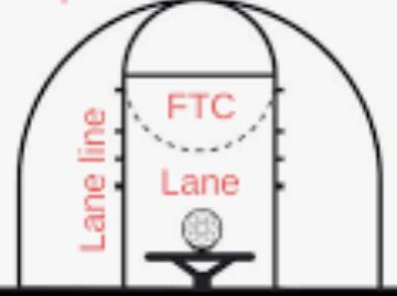 @GameDayUAH Well he scored them in the Lane and they did name a line after him in the #basketballcourt Not sure he can score much outside the Lane that is @kerneylane for you #Dirtywork #LoL #WeLoveLane @ChargerMBB