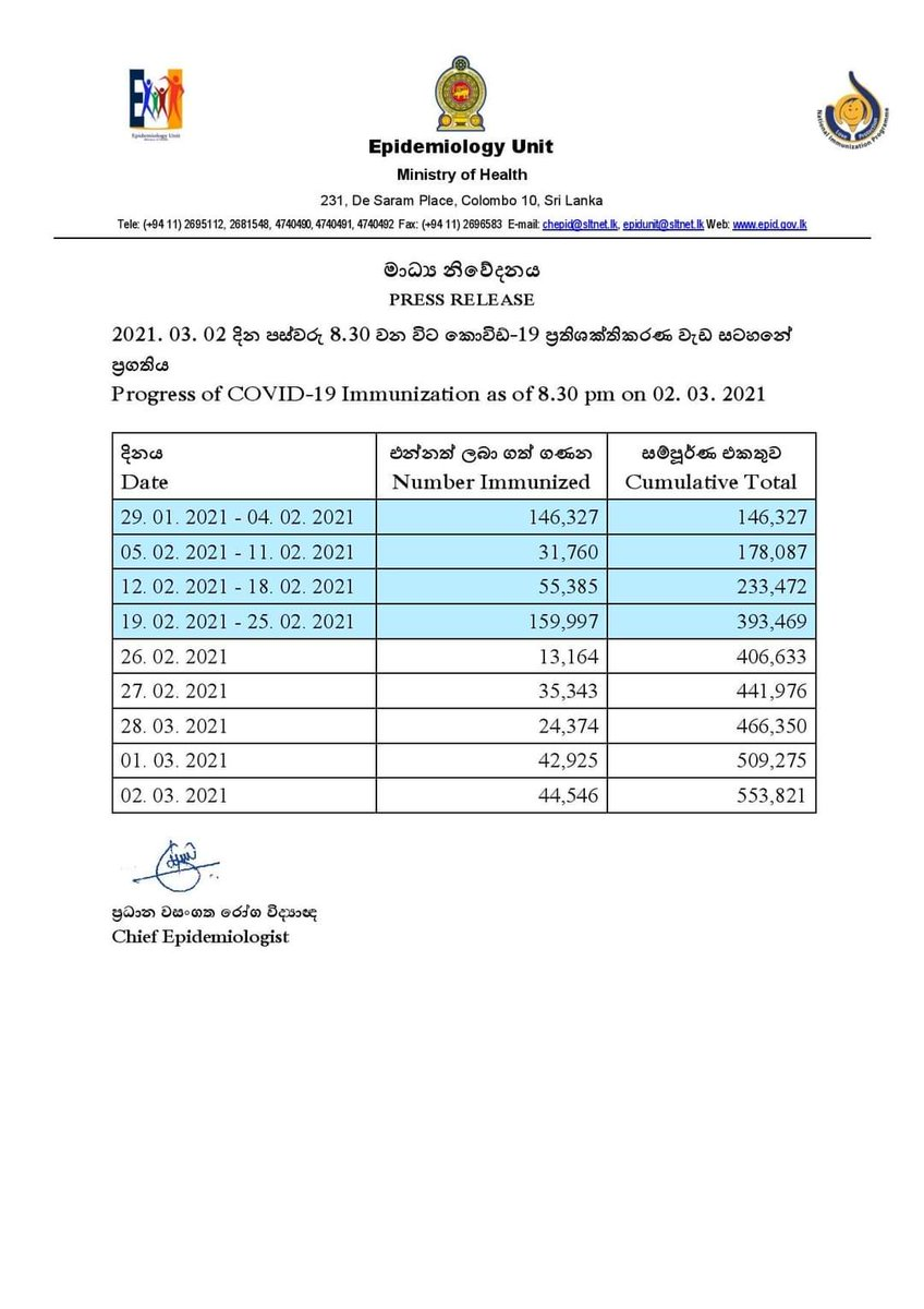 44,546 individuals were administered the Oxford-AstraZeneca #COVIShield vaccine dose yesterday   The Epidemiology Unit of the Ministry of Health said 553,821 persons have received the vaccine dose since the 29th of January  #LKA #SriLanka #coronavirus #COVID19SL #COVID19LK #COVID
