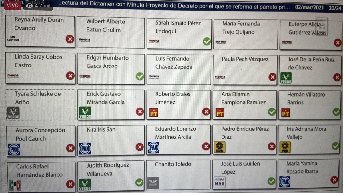 Tenemos 7 votos a favor y 13 en contra. Aquí los diputados y diputadas que votaron.