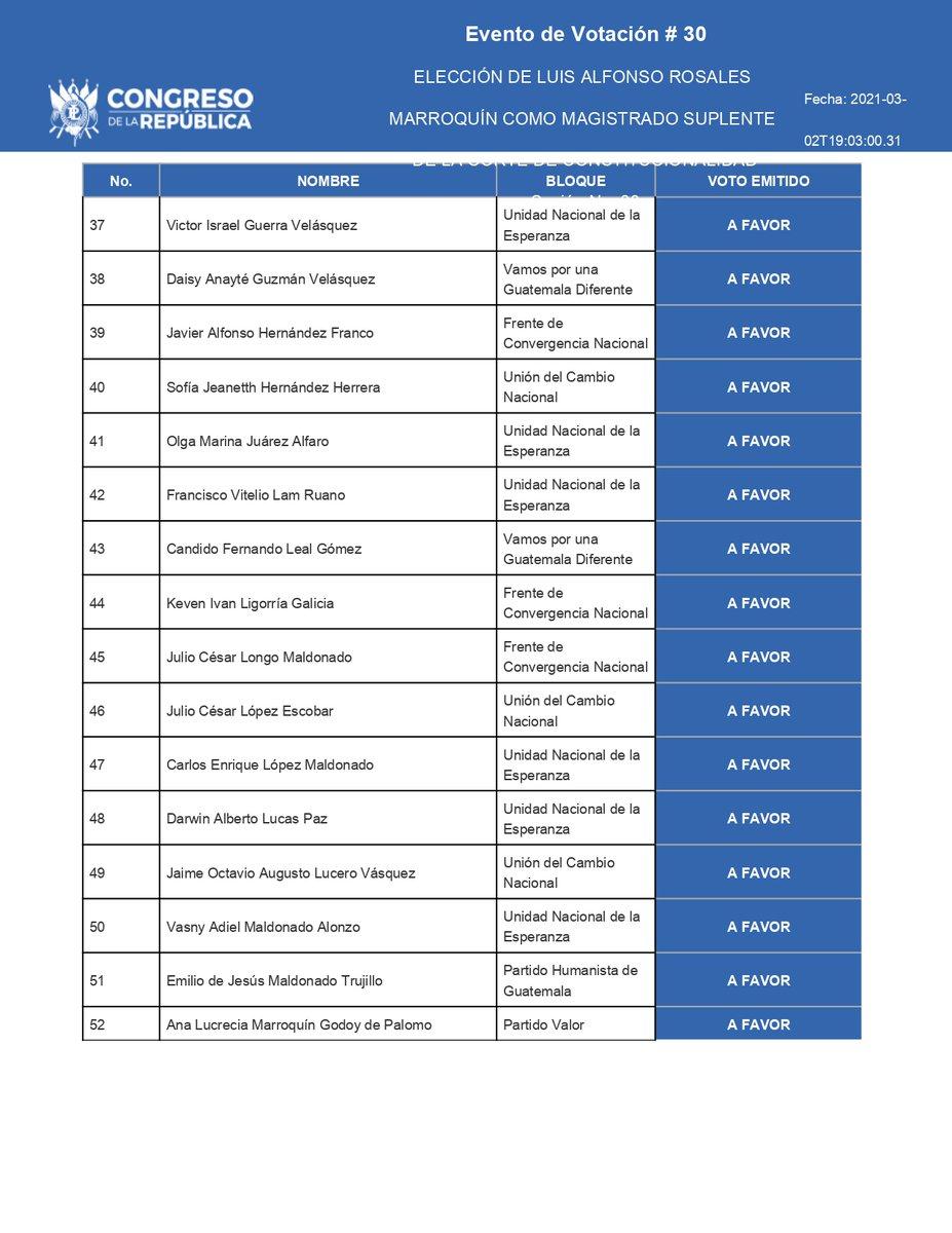 test Twitter Media - Estos son los diputados que votaron a favor de Luis Rosales como magistrado suplente de la CC. https://t.co/gIUTfuN8KG