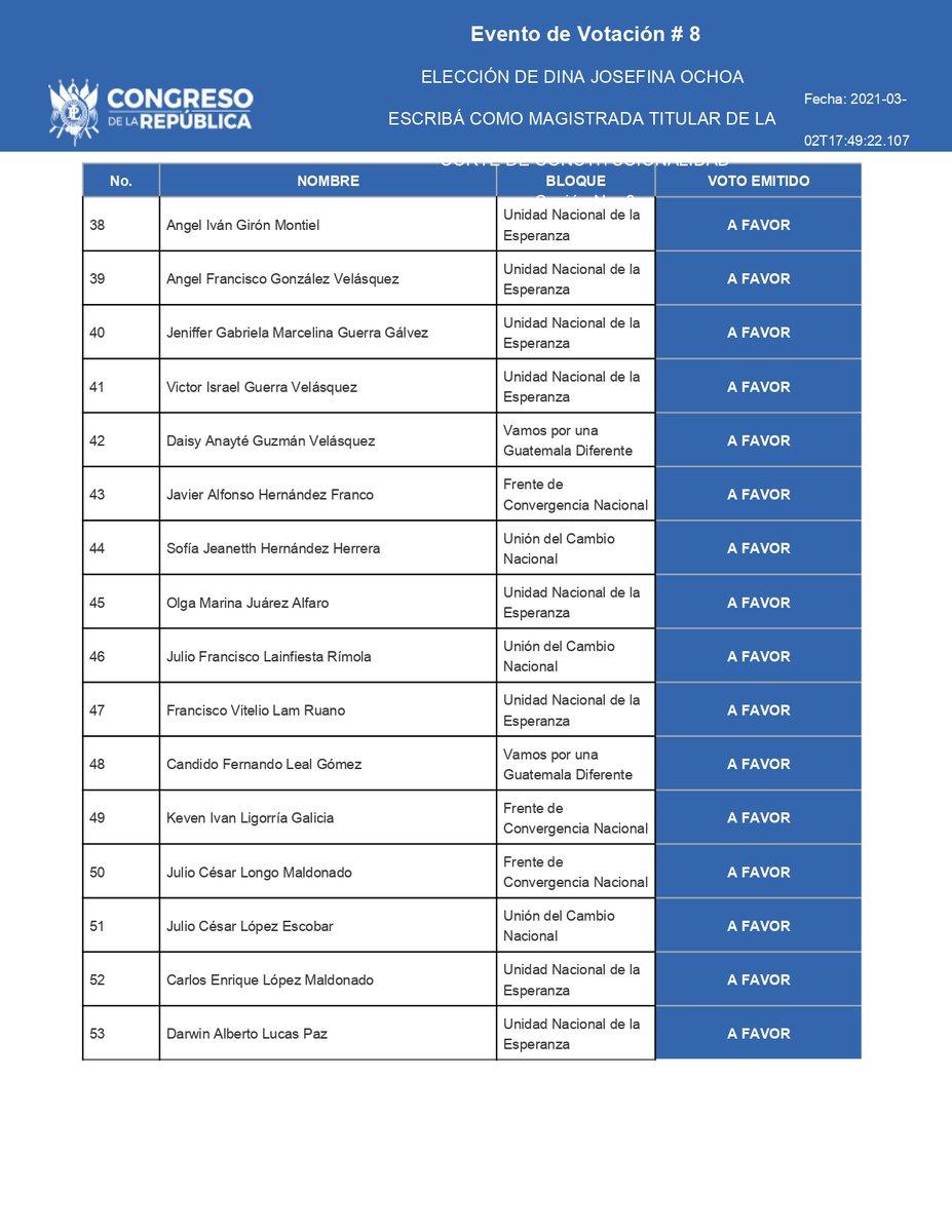 test Twitter Media - Estos son los diputados que votaron a favor de la magistrada de la CC, Dina Ochoa, para un nuevo periodo. https://t.co/ZY9w7Bhuwt