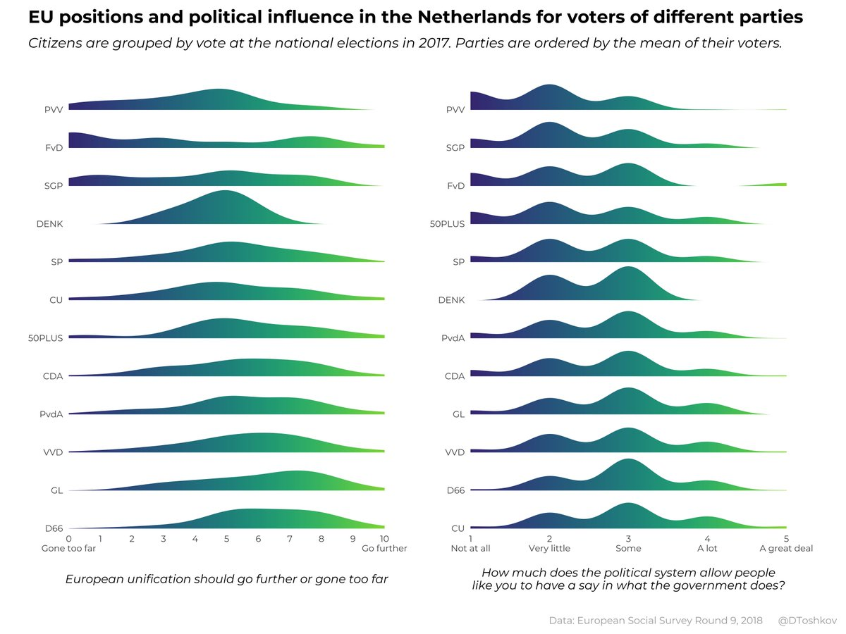 In anticipation of the Dutch parliamentary elections later this month, lets get to know the 🇳🇱 supporters of different parties in the country. #TK2021 First, positions on European integration and perceived influence in politics. #ggridges with @ESS_Survey data