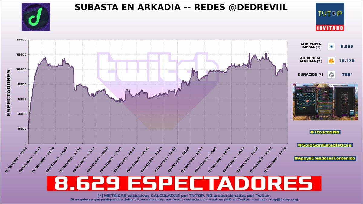 ¡#elded HA EMITIDO en #Twitch! 🇲🇽. Nuestros datos 🧐 :  ▶️ ESPECTADORES 👁️ : 8.629  ▶️ MINUTO DE ORO 🔥 : 12.172 [06:10h]  #dedreviil