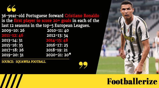 #CristianoRonaldo is the first player to score 20+ goals in each of the last 12 seasons in the top-5 European Leagues. [SOURCE: @Squawka]  #Cristiano #Ronaldo #CR7 #Juventus #ForzaJuve #SerieA #RealMadrid #HalaMadrid #ManUtd #GOAT #Football #Calcio #Portugal #UCL #CoppaItalia #PL