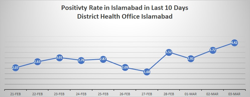 Covid is on the rise. Positivity increased 4 times in less than 2 months in Islamabad. Stay distant physically and follows sops please. ❗️❗️