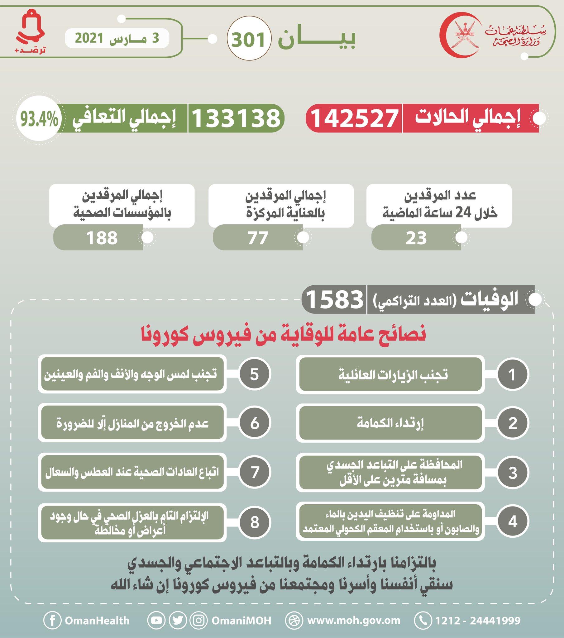 بيان رقم 301 3 مارس 2021م  #عمان_تواجه_كورونا