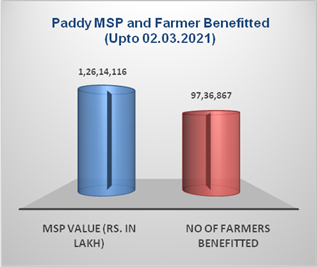 Record 668.12 LMTs paddy purchased during current KMS  ▪️15.31% more paddy procured in comparison to corresponding period  ▪️Government procures 202.82 LMTs paddy in Punjab, which is 30.35% of total procurement  Read here: