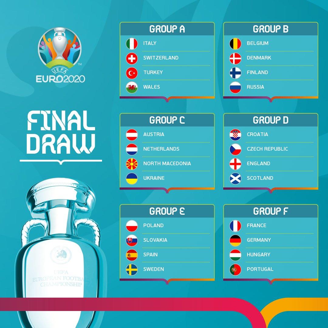 UEFA EURO 2020 Groups
