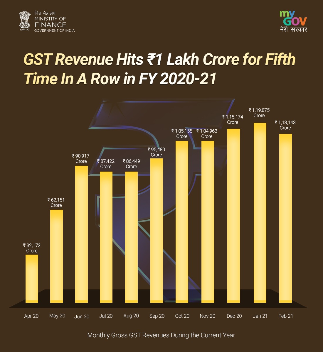 👉The GST revenues crossed ₹1 lakh 5th time in a row & ₹1.1 lakh Cr 3rd time in a row post-pandemic. 👉This is a clear indication of the #EconomicRecovery and the impact of various measures taken by tax administration to improve compliance. #TransformingIndia