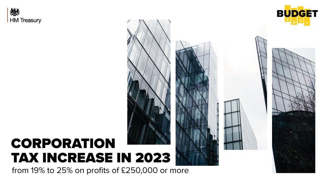 Larger companies will need to reflect the 25% rate in their deferred tax calculations once its enacted (probably July 2021) - potentially reducing retained profits