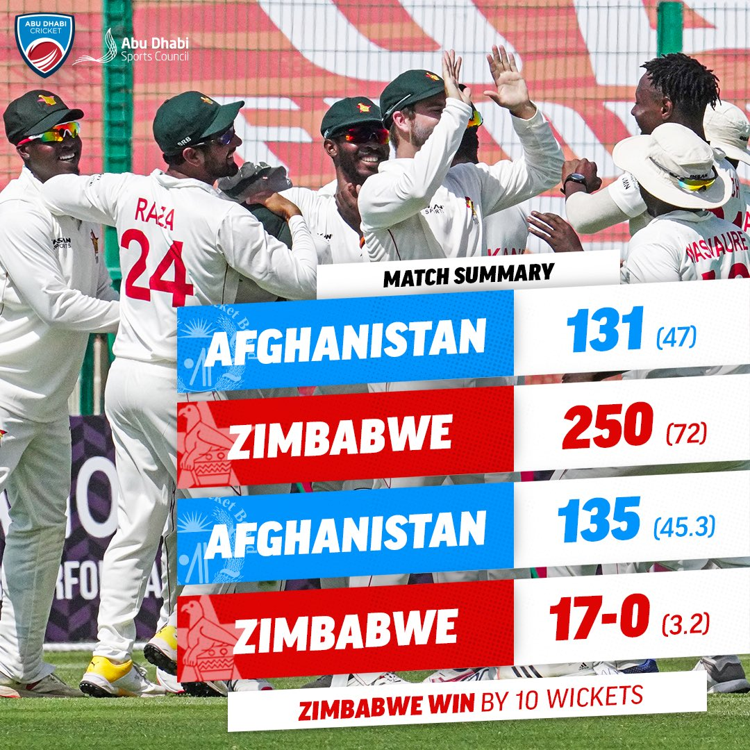 Zimbabwe go 1-0 up in the series ☀️  @ZimCricketv have beaten @ACBofficials by 10 wickets in the first Abu Dhabi Sunshine Series Test Match 👏  #AFGvZIM #AbuDhabiSunshineSeries #InAbuDhabi