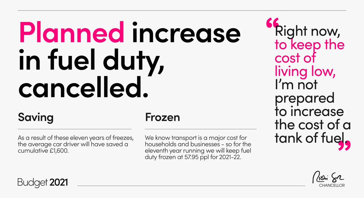 The planned increase in fuel duty is also cancelled. #Budget2021
