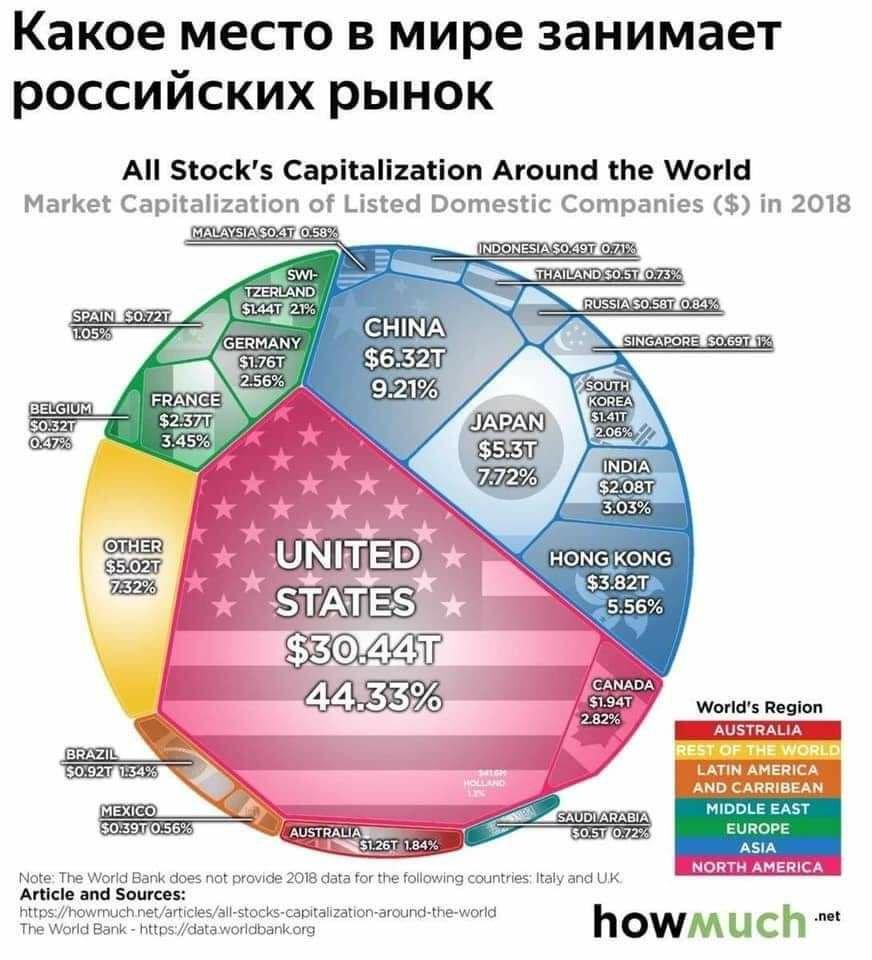 какое место занимает рыночная экономика