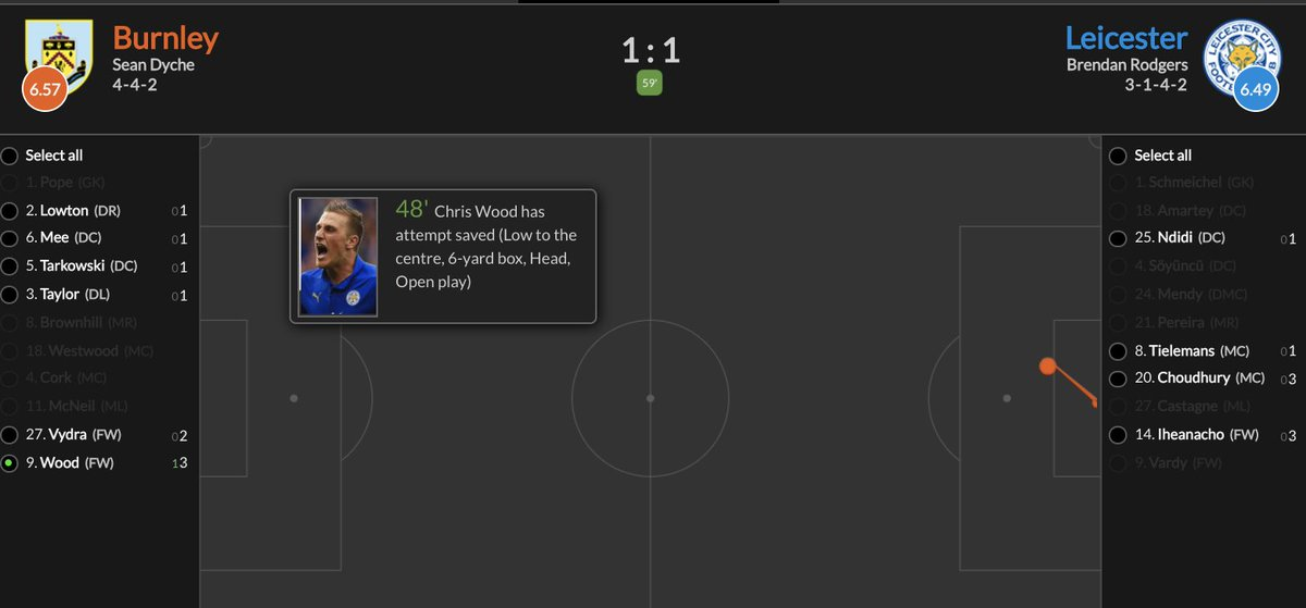 ✅ 12/5 winner with Chris Wood landing a shot on target via his swede. https://t.co/MdhoomY75r https://t.co/CHE0bDnss1