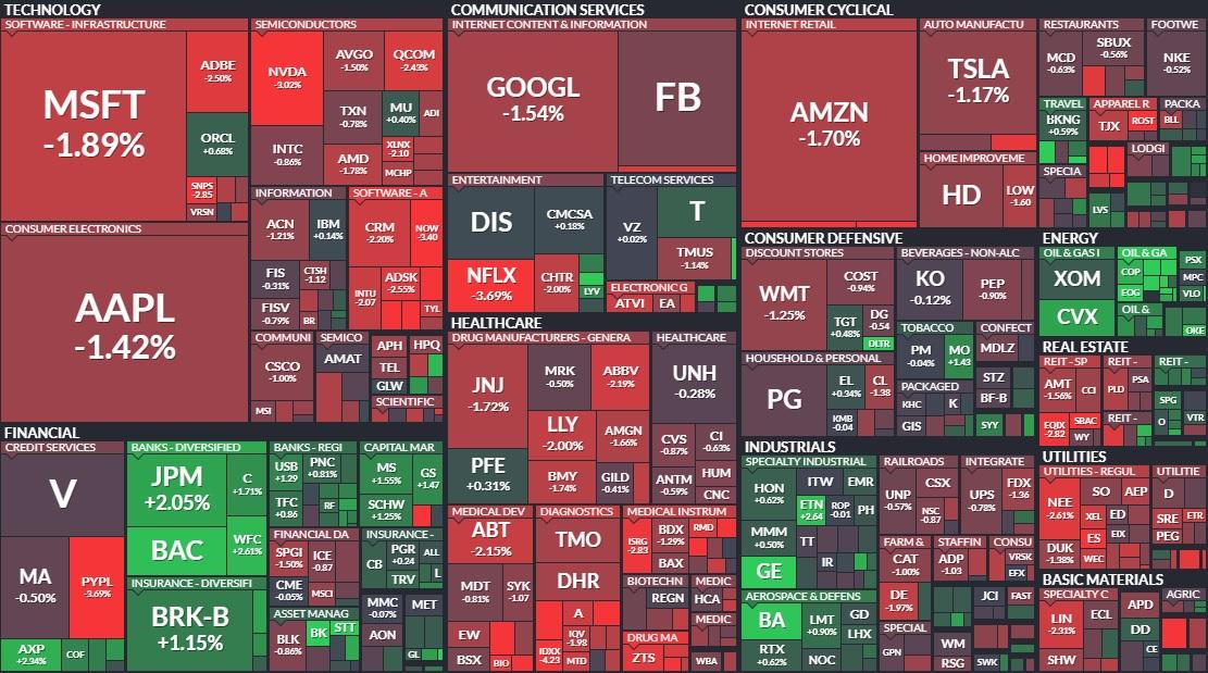 The S&P stock market today 📊  #StocksToWatch #stocks #StockMarket #StocksToBuy #StocksInNews #Stock #AAPL #TSLA #GOOGL #FB #MSFT #apple #tesla #google #Netflix #NFLX #forextrading #wednesdaythought #SPX #SPX500 #AMZN #Amazon