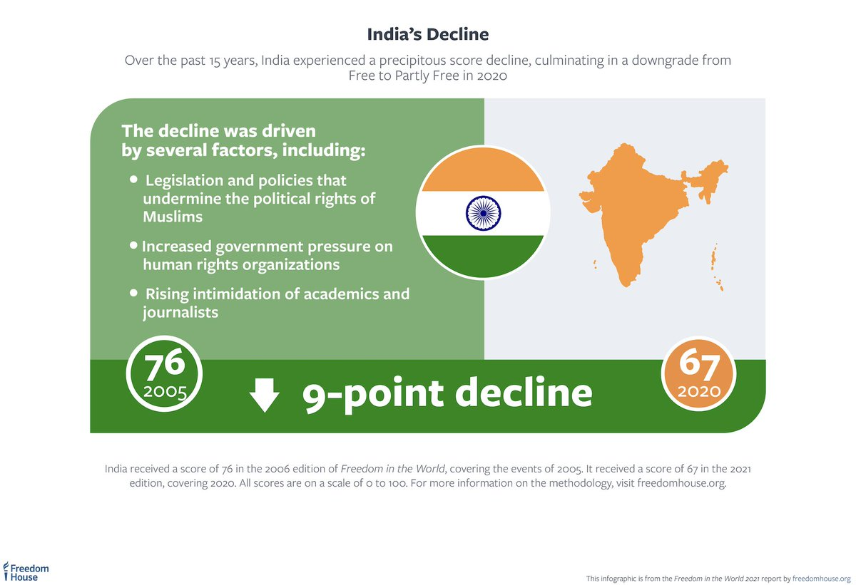 """BREAKING: India is not rated """"Free"""" in Freedom in the World 2021. Political rights and civil liberties have eroded in India since Narendra Modi became prime minister in 2014, causing the country to drop from Free to Partly Free in 2020. #FreedomInTheWorld"""