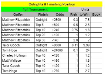 Arnold Palmer Full Tournament and Round 1 Plays  #GamblingTwitter  #PGATour  #ArnoldPalmerInvitational  #Golfbets