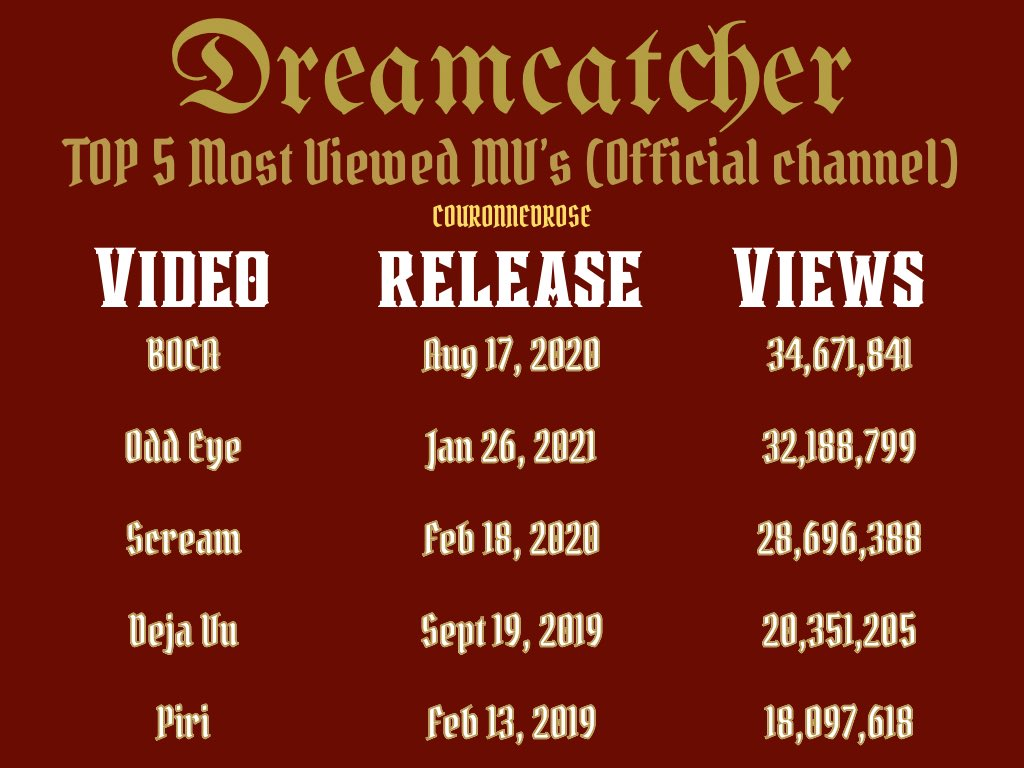 ➡️With 328,159 views more BOCA will reach 35M  ➡️#Odd_Eye is 2,483,042 views away from being the most viewed MV  ➡️Scream needs 303,612 views for 29M  #Dreamcatcher #드림캐쳐 @hf_dreamcatcher