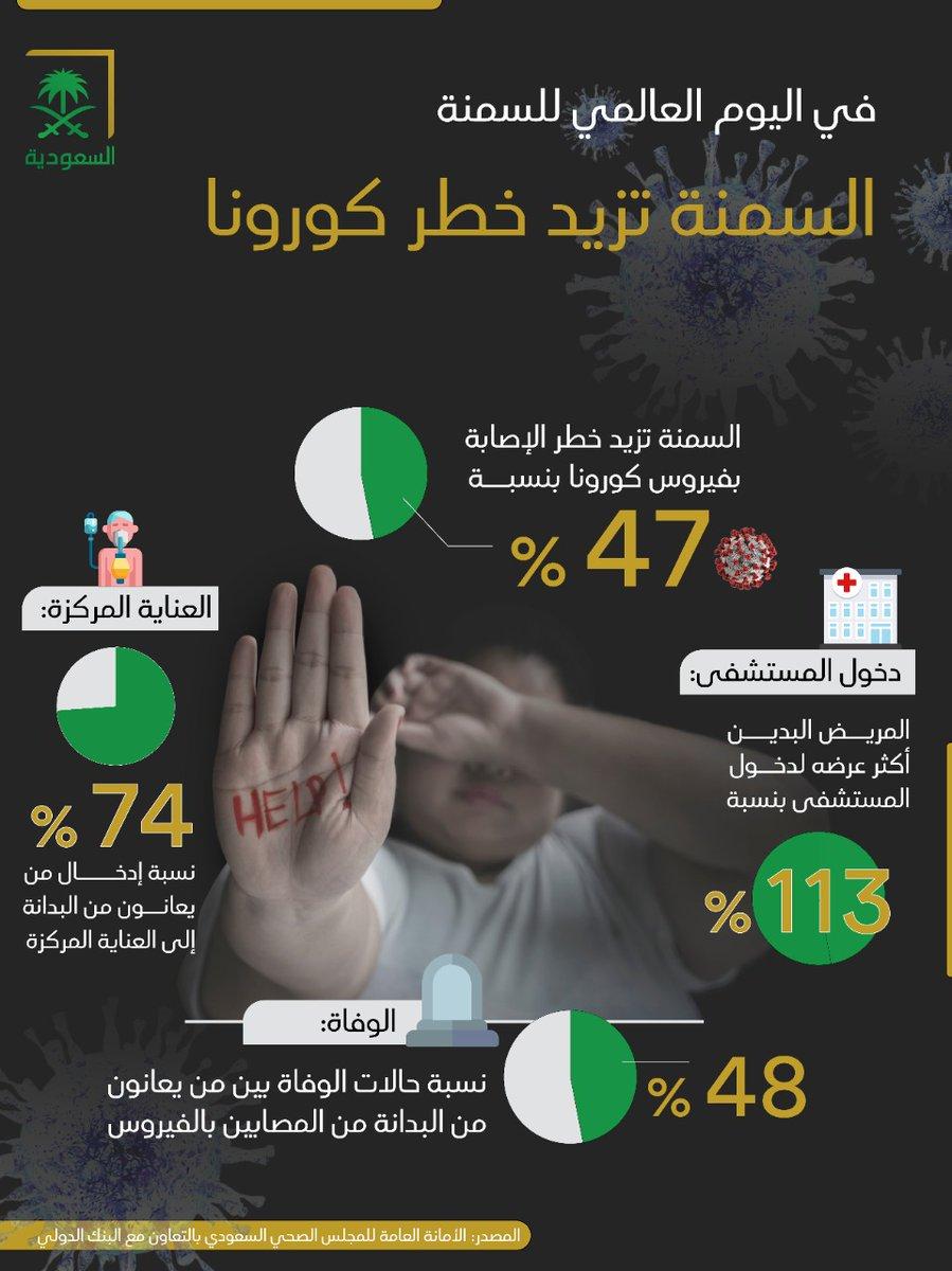 #قناة_السعودية | #كورونا والسمنة..علاقة خطر تهدد حياة الفرد.  #اليوم_العالمي_لمكافحة_السمنة