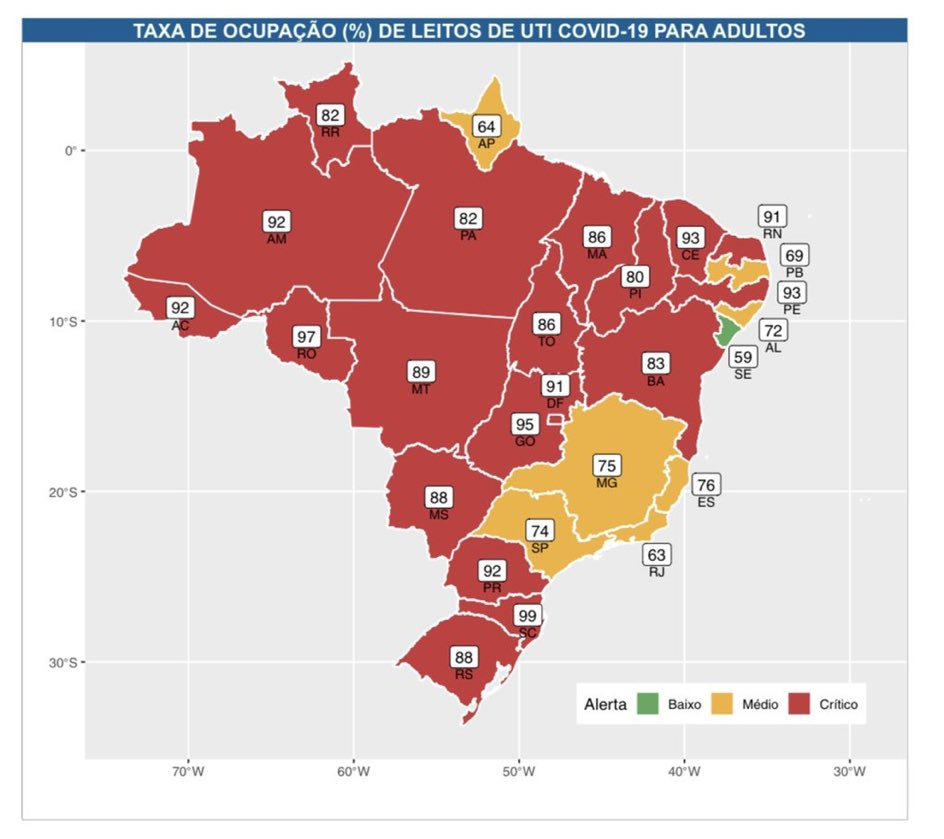 "⚠️BRAZIL COVID EMERGENCY—Entire 🇧🇷 is now ""Manaus"". 1700+ deaths in 24 hours, ICUs critical.   📌#P1 🇧🇷 variant is ~2x-2.5x more transmissible, says @obscovid19br  📌17 state capitals ICUs >80% full  📌""Exponential #COVID19 growth unlike any other that we have seen"" @bollemdb 🧵 https://t.co/IGcbcTjaWI"