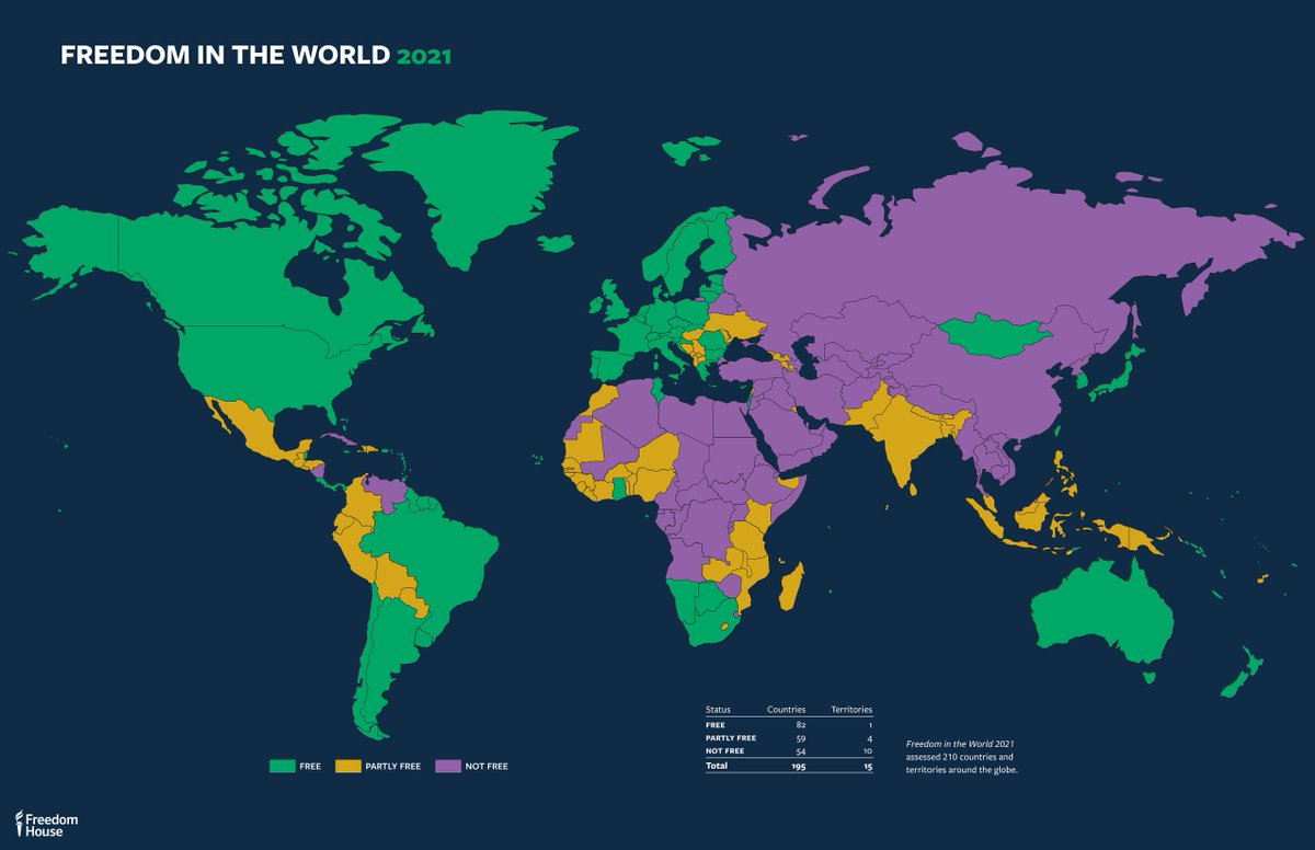 🚨 The #FreedomInTheWorld 2021 report is out now 🚨  Nearly 75 percent of the world's population lived in a country that faced deterioration last year. See where these declines took place: https://t.co/RMFhagNlGE https://t.co/DTlrjkG0IZ