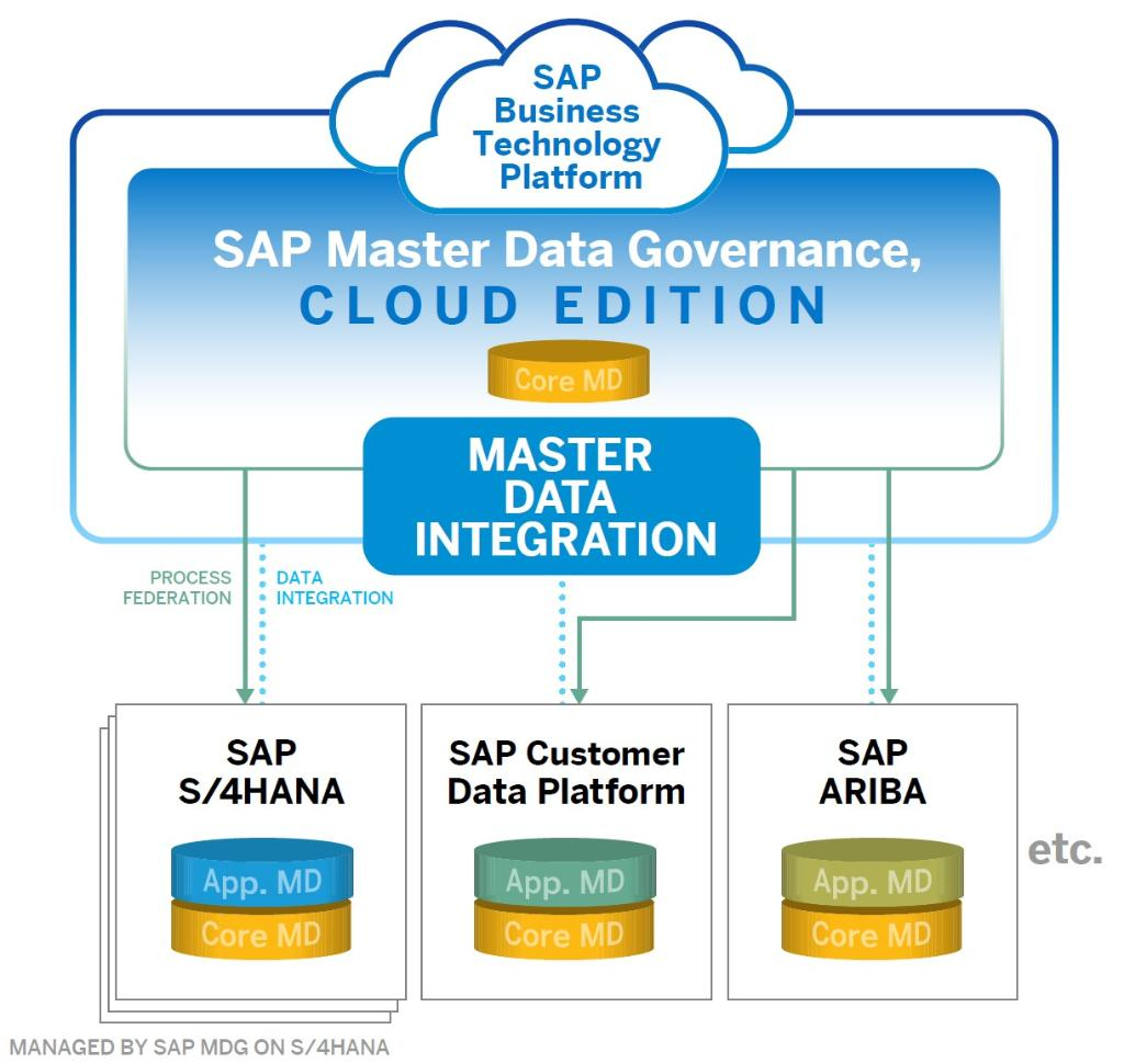 Ck out this list of resources and assets to help you learn about and plan your own MDM roadmap with SAP Master Data Governance: https://t.co/l9ghO8qOWW https://t.co/zTdqjT98mG