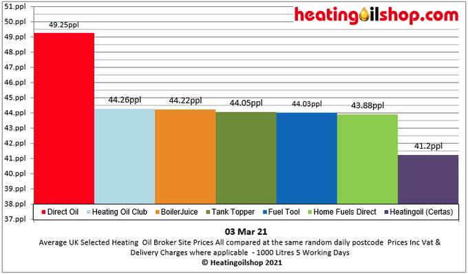 #Heatingoil broker prices are up today at a random postcode. #directoil still remains the most expensive  Get multiple #heatingoilquotes from   Current avg distributor UK price is 41.92ppl #NationalLockdown  #workingfromhome #StayHome  #StaySafe