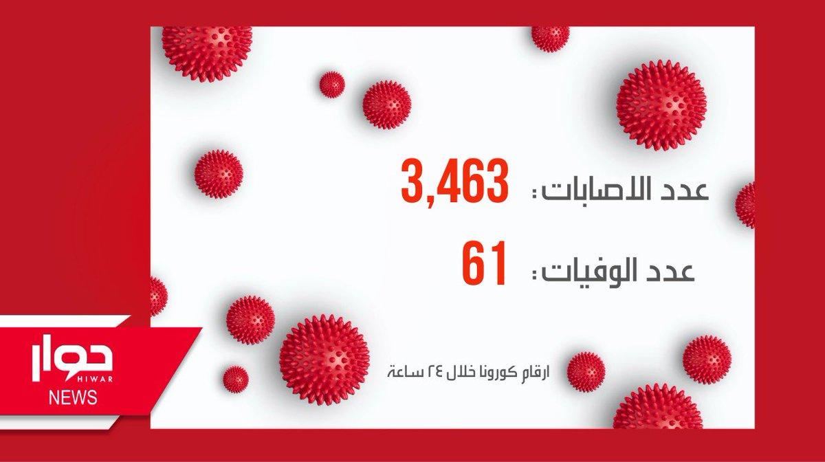 #لبنان: عدد الاصابات والوفيات بفيروس #كورونا خلال ال24 ساعة الاخيرة. #Covid_19