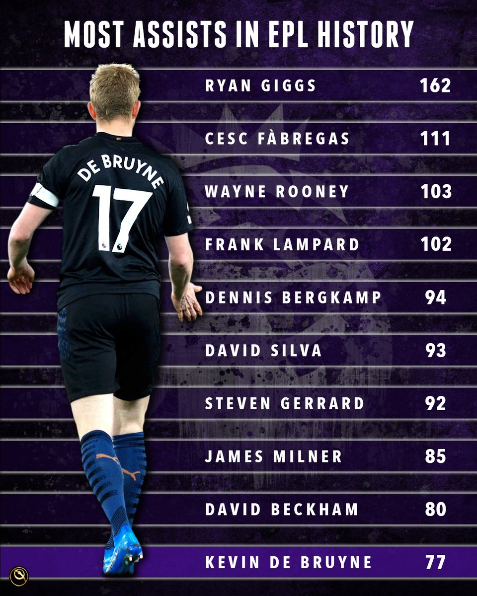 🔝 The players with the most assists in Premier League history.   👉 Kevin De Bruyne's assist for Man City against West Ham last week took him into the all-time top 10