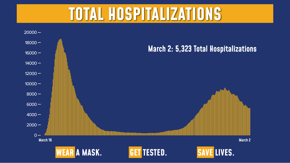 Today's update on the numbers:  Total COVID hospitalizations are at 5,323.  Of the 218,069 tests reported yesterday, 7,704 were positive (3.53% of total).  Sadly, there were 75 fatalities.