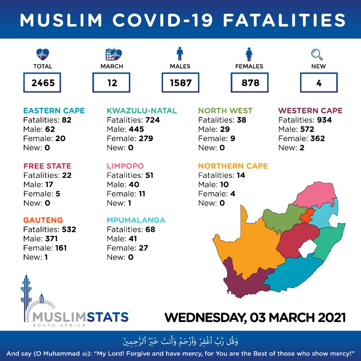 Muslim Covid-19 Fatalities update Source: Muslim Stats SA #Muslim #Deaths #SA #Covid19