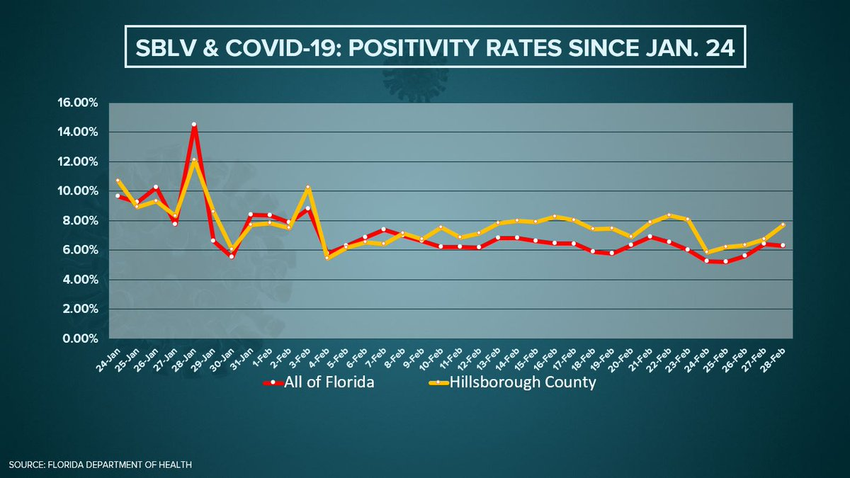 @RHiggins_TBSC @TampaBayLV Just charted the positivity rates for the state vs. Hillsborough Co. leading up to and after #SBLV. You can see the slight increase in Tampa area. @DOHHillsborough chief epidemiologist blames that on non-official Super Bowl events, like house parties, packed bars, etc.
