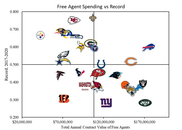 @PatMcAfeeShow Basically, nobody is any good at spending money on the right people. Except for big baller Beane. #Billsmafia