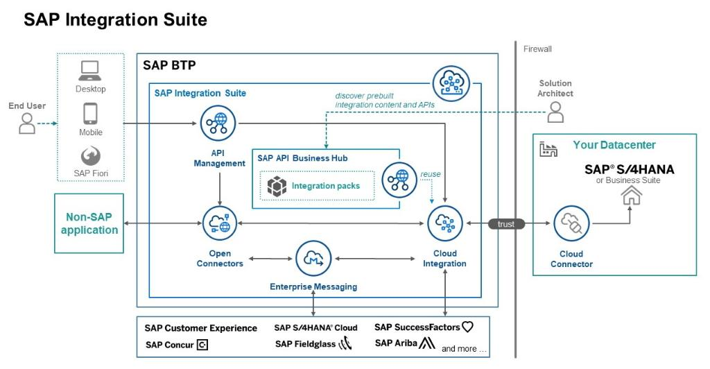 Ck out this developer-focused introduction to integrations and extensions with #SAPBTP.  Read, pose your questions and keep learning with SAP Developer Advocate @bentley_josh.  ⇩⇩⇩ https://t.co/0lMc0ZKC3U https://t.co/wDw1hF2Nht
