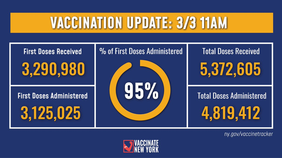 Vaccination Update:   95% of first doses allocated to NYS health care distribution sites have been administered as of 11am today.   -3,290,980 first doses received -3,125,025 first doses administered  Details: