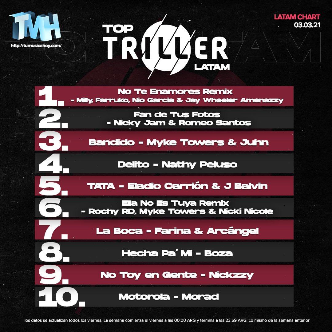[ HEY HEY HEY... es miércoles ¡y LLEGÓ EL TOP TRILLER CHART! 🙌🏻🙌🏻🙌🏻 ] TMH y #TrillerLatam presentan las 10 canciones más populares en #Triller LATAM / España de esta semana⚡️👊🏻📲 ¡Felicitaciones! #NoTeEnamoresRemix es #1 🔥🔥🔥