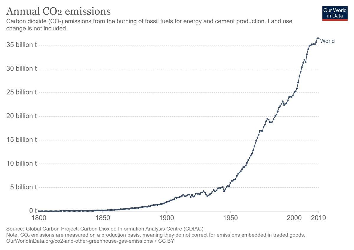 'Climate neutral' is a lie — abandon it as a goal  #ClimateChange #COP26 #FossilFuels